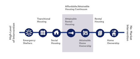 attainable housing graphic